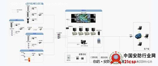 监控中心的每台dvr主机通过交换机接入internet