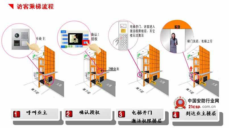 采用联网方式,所有电梯控制器通过总线连接到管理