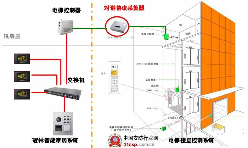 图3电梯楼层控制系统结构图