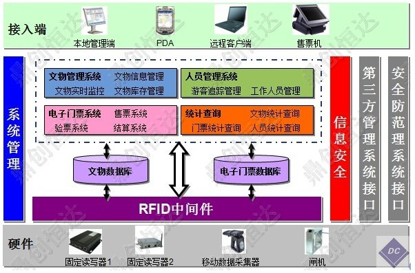 一卡通系统框架图; 博物馆rfid综合管理解决方案_智能物联网
