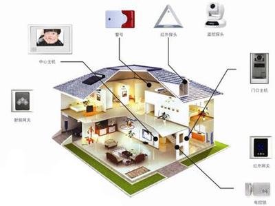 安防融入 智能家居 安防 产业 融入 智能家居 中图片