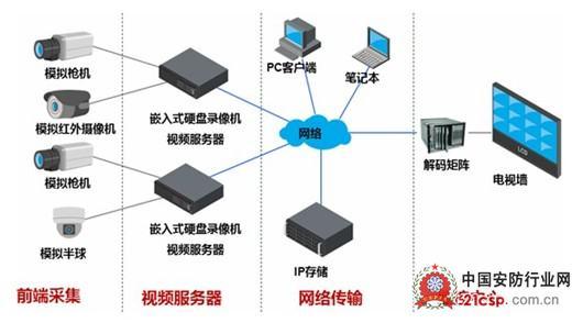 综合分析目前平安城市建设的系统技术架构,目前基本都是采用前端模拟摄像机,通过编码器或者硬盘录像机进行编码,然后网络传输到中心进行集中联网监控,有的前端没有存储的话,中心将进行集中存储。   2、现有平安城市系统存在的问题   1)图像质量不够清晰   目前平安城市建设后虽然视频头有一定的覆盖范围,由于普遍采用CIF或者D1画质的分辨率编码存储视频,一旦发生警情,这些图像只能作为事后情景和行为分析依据,而不能确保完全精确定位到人,因为现有图像质量没办法让相关人员做出十分肯定的判断。   2)系统共享程