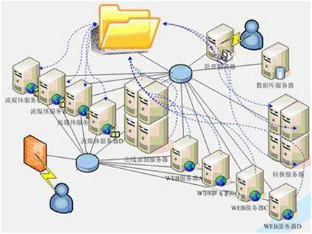 网络存储结构图(图片来源网络)