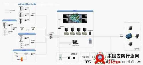 前端监控点(百万高清摄像机),网络视频传输(医院的内网,接入外网inter