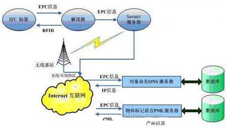 物联网物品静态数据识别与交换技术逻辑简图
