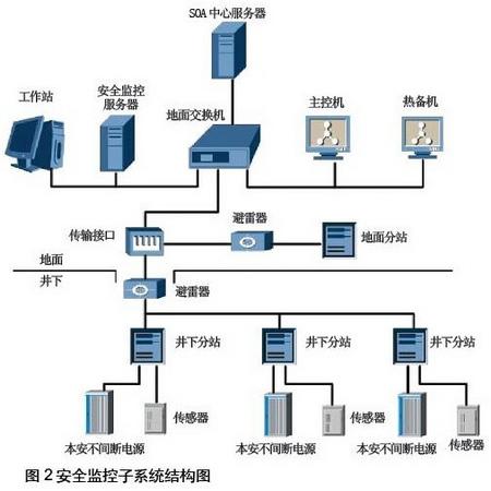 基于soa架构煤矿安防监控系统的设计和应用