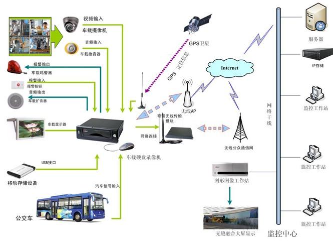 大华公交车视频监控解决方案_巡更设备的应用与发展
