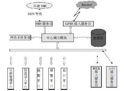 互联网传播结构