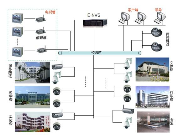 网络监控系统方案_学校网络视频监控系统解决方案