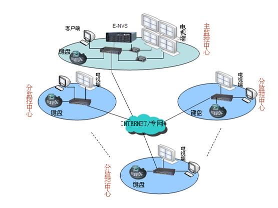 学校网络视频监控系统解决方案