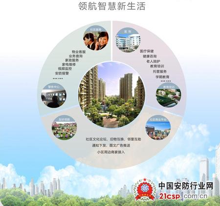 环境光传感器_智慧社区基本概念--智慧社区与安防--中国安防行业网