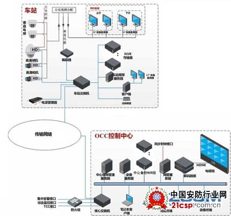 火车站数字高清视频监控系统解决方案