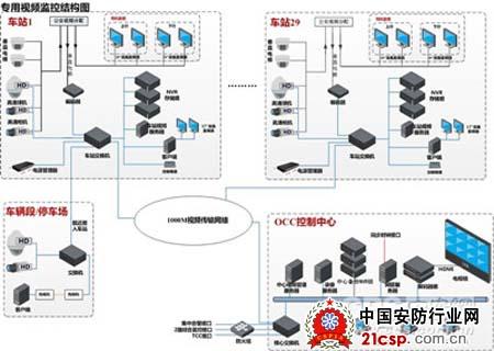这是继2000年银行监控系统改造以来中国安防产业发展的又一个春天.