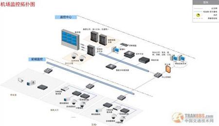 视频监控系统设计方案书