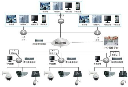 整个系统采用集中管理,分布监控的设计思路,全网采用3级组网架构