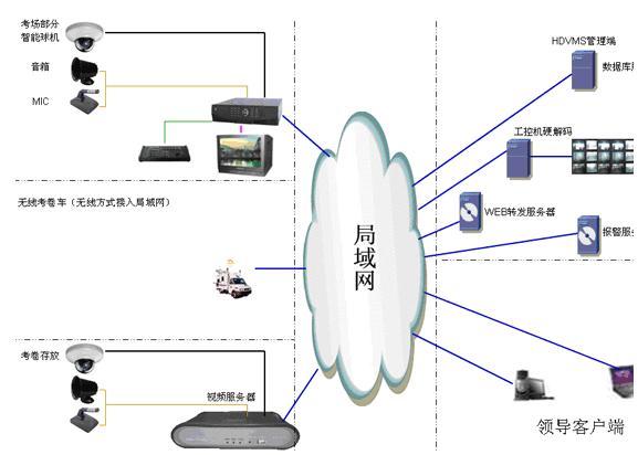 学校电子考场监控系统解决方案_巡更设备的应用与发展