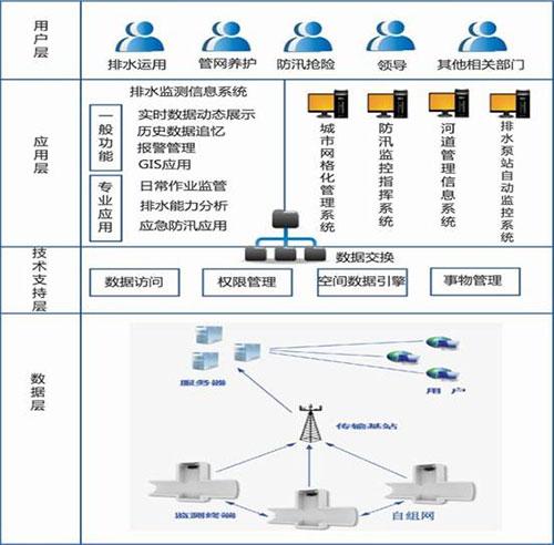 城市排水管网远程监控系统
