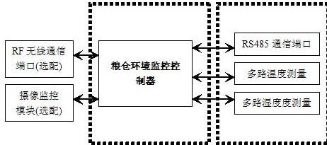 救援对接口设计