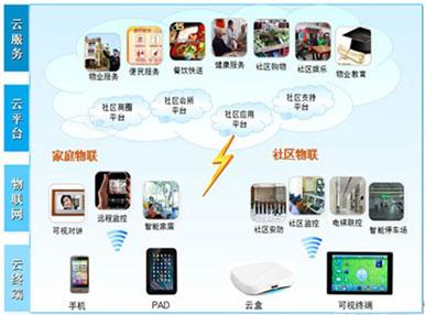 立林智慧社区云服务系统