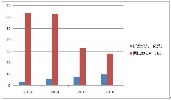海康威视2012-2016半年报主要数据对比