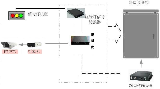 视频检测纯高清卡口式电子警察闯红灯系统cjx-2000c