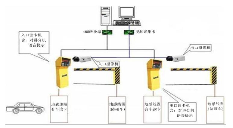 标准版控制器具备led显示屏,车位引导屏,费额屏,自动道闸,微型车辆