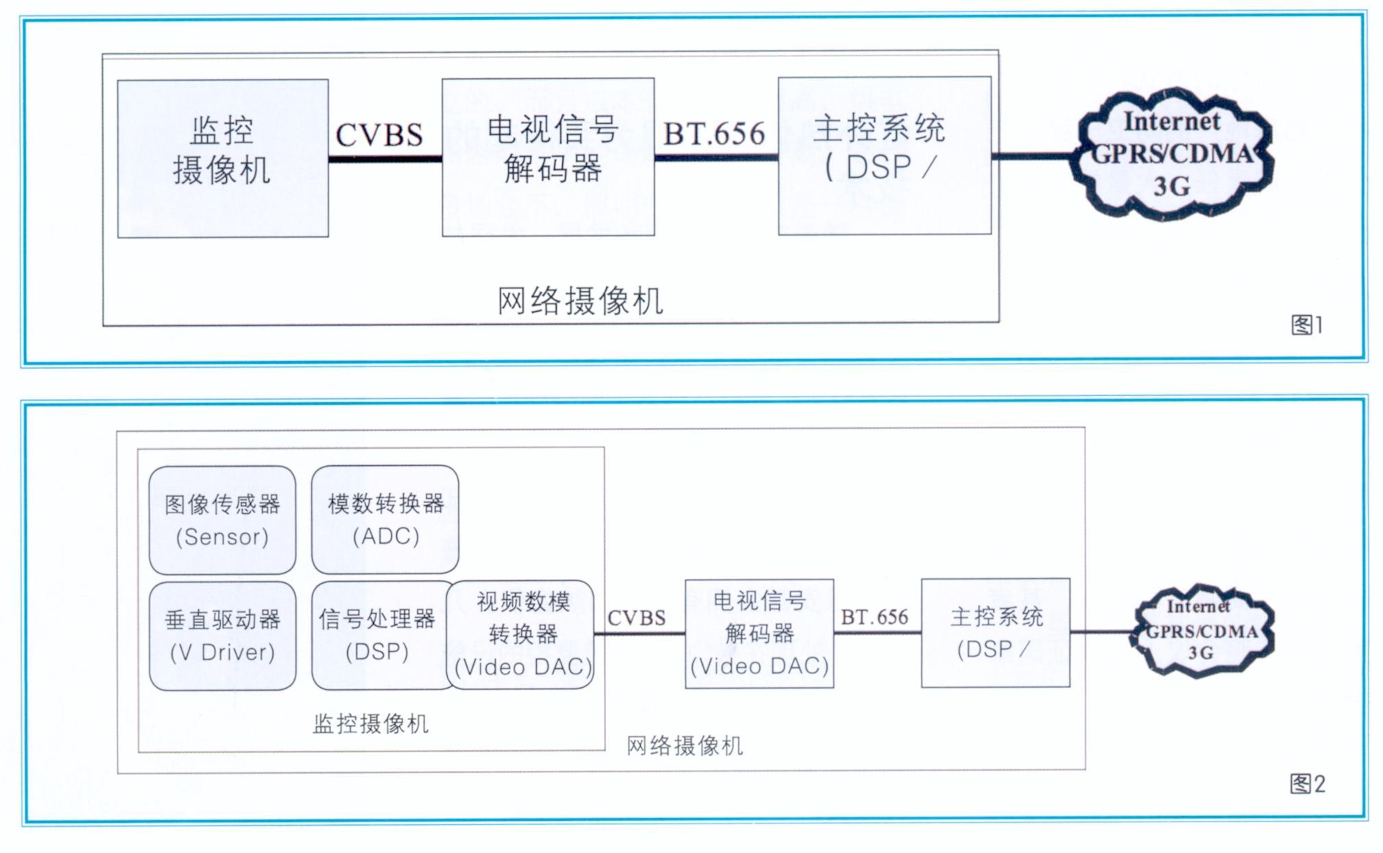 模拟信号输入到电视信号解码器后经过模数转换(vldlo adc),还原为数字